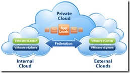 diagram-private-cloud-fed-large